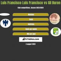Luis Francisco Luis Francisco vs Gil Buron h2h player stats