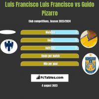 Luis Francisco Luis Francisco vs Guido Pizarro h2h player stats