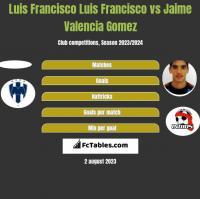 Luis Francisco Luis Francisco vs Jaime Valencia Gomez h2h player stats