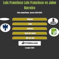 Luis Francisco Luis Francisco vs Jaine Barreiro h2h player stats