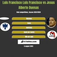 Luis Francisco Luis Francisco vs Jesus Alberto Duenas h2h player stats