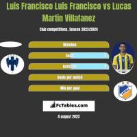 Luis Francisco Luis Francisco vs Lucas Martin Villafanez h2h player stats