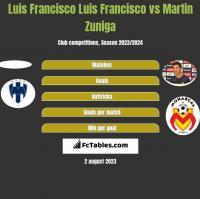 Luis Francisco Luis Francisco vs Martin Zuniga h2h player stats