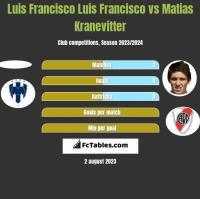 Luis Francisco Luis Francisco vs Matias Kranevitter h2h player stats