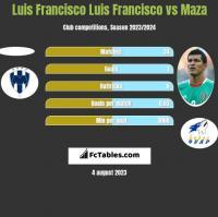 Luis Francisco Luis Francisco vs Maza h2h player stats