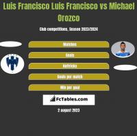 Luis Francisco Luis Francisco vs Michael Orozco h2h player stats