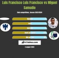 Luis Francisco Luis Francisco vs Miguel Samudio h2h player stats