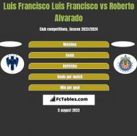 Luis Francisco Luis Francisco vs Roberto Alvarado h2h player stats