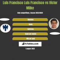 Luis Francisco Luis Francisco vs Victor Milke h2h player stats
