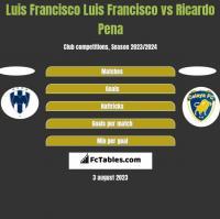Luis Francisco Luis Francisco vs Ricardo Pena h2h player stats