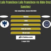 Luis Francisco Luis Francisco vs Aldo Cruz Sanchez h2h player stats