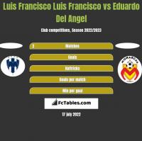 Luis Francisco Luis Francisco vs Eduardo Del Angel h2h player stats