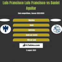 Luis Francisco Luis Francisco vs Daniel Aguilar h2h player stats