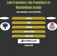 Luis Francisco Luis Francisco vs Maximiliano Araujo h2h player stats