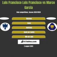 Luis Francisco Luis Francisco vs Marco Garcia h2h player stats