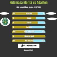Hidemasa Morita vs Adailton h2h player stats