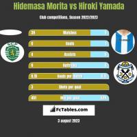 Hidemasa Morita vs Hiroki Yamada h2h player stats