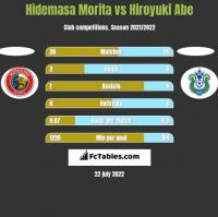 Hidemasa Morita vs Hiroyuki Abe h2h player stats