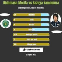 Hidemasa Morita vs Kazuya Yamamura h2h player stats