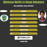 Hidemasa Morita vs Kengo Nakamura h2h player stats