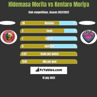 Hidemasa Morita vs Kentaro Moriya h2h player stats
