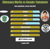 Hidemasa Morita vs Kosuke Yamamoto h2h player stats