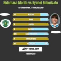 Hidemasa Morita vs Kyohei Noborizato h2h player stats