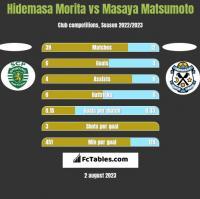 Hidemasa Morita vs Masaya Matsumoto h2h player stats