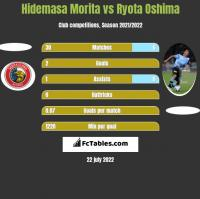 Hidemasa Morita vs Ryota Oshima h2h player stats