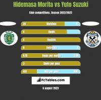 Hidemasa Morita vs Yuto Suzuki h2h player stats