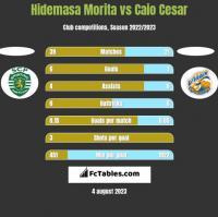 Hidemasa Morita vs Caio Cesar h2h player stats