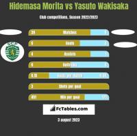 Hidemasa Morita vs Yasuto Wakisaka h2h player stats