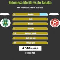 Hidemasa Morita vs Ao Tanaka h2h player stats