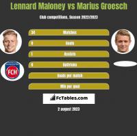Lennard Maloney vs Marius Groesch h2h player stats