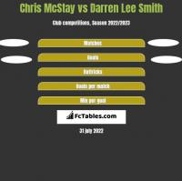 Chris McStay vs Darren Lee Smith h2h player stats