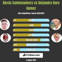 Alexis Saelemaekers vs Alejandro Daro Gomez h2h player stats