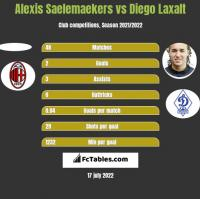 Alexis Saelemaekers vs Diego Laxalt h2h player stats