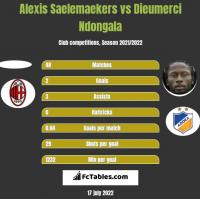 Alexis Saelemaekers vs Dieumerci Ndongala h2h player stats