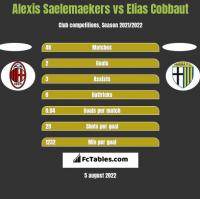 Alexis Saelemaekers vs Elias Cobbaut h2h player stats