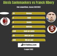 Alexis Saelemaekers vs Franck Ribery h2h player stats