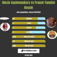 Alexis Saelemaekers vs Franck Yannick Kessie h2h player stats
