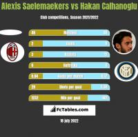 Alexis Saelemaekers vs Hakan Calhanoglu h2h player stats