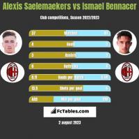 Alexis Saelemaekers vs Ismael Bennacer h2h player stats