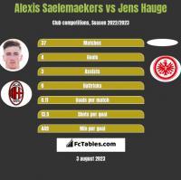 Alexis Saelemaekers vs Jens Hauge h2h player stats
