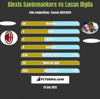 Alexis Saelemaekers vs Lucas Biglia h2h player stats