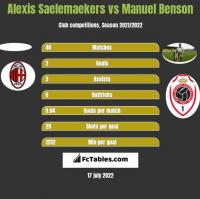Alexis Saelemaekers vs Manuel Benson h2h player stats