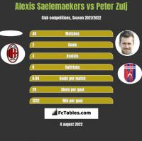 Alexis Saelemaekers vs Peter Zulj h2h player stats