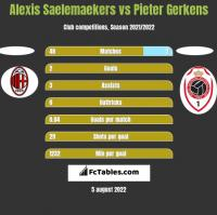 Alexis Saelemaekers vs Pieter Gerkens h2h player stats