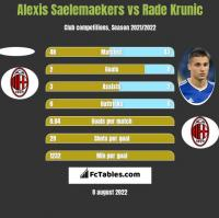 Alexis Saelemaekers vs Rade Krunic h2h player stats