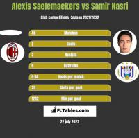 Alexis Saelemaekers vs Samir Nasri h2h player stats